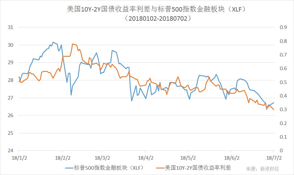 年初以来,美国10Y-2Y国债收益率利差与标普500指数金融板块(XLF)走势对比(图片来源:新浪财经)