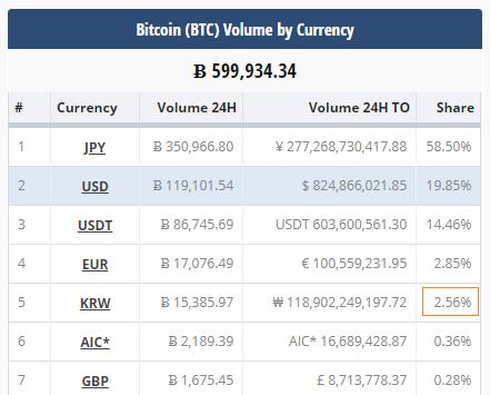 北京时间11日11:00,韩元(KRW)在各国货币及代币占比特币(BTC)全球交易总量中排名第5位(图片来源:CryptoCompare网站)
