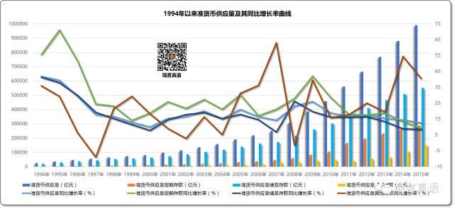 1994年以来准货币供应量及其同比增长率曲线