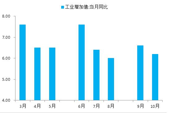 图表2: 经济数据季末月后回落已是老套路,难再产生较强的持久利好影响