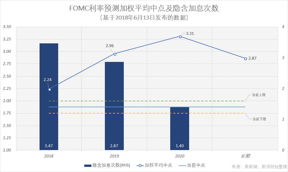 如果根据加权平均的计算方式,美联储FOMC委员们最新的利率预测数据隐含的年内加息次数总计约3.5次,即年内剩下的时间里还将加息1.5次。(图片来源:新浪财经《线索Clues》)