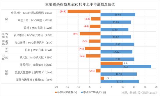主要股票指数基金2018年上半年涨幅及估值(图片来源:新浪财经)