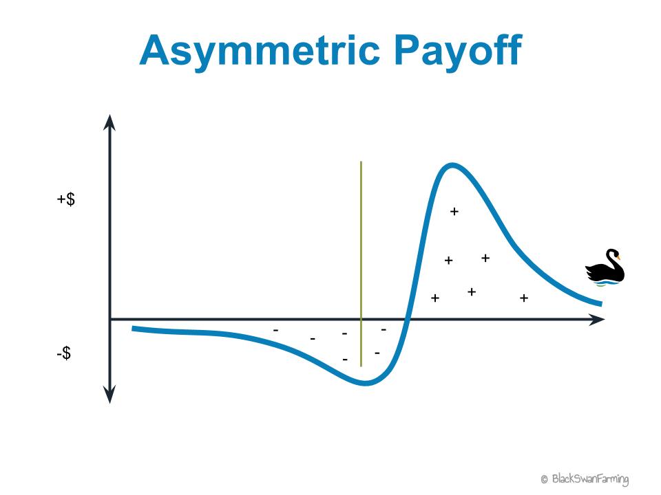 这是一个将某项投资的不同回报水平(纵轴)与预期发生概率结合起来的示意图。图中,横轴代表被抽象的不同的场景(如:股灾、行业管制、业绩预增、销售指标下滑,等等。注意这往往需要结合大量主观研判),其与上下方蓝色曲线所围成的两部分面积的绝对值之和为1,代表概率在不同场景下的分布。这张图形象地展示了这项投资上行的概率比下行的概率要大,是一种对多头有利的不对称风险分布。(图片来源:Black Swan Farming、《线索Clues》整理)