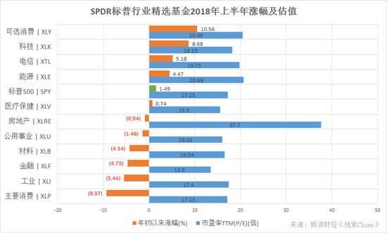 SPDR标普行业精选基金由标普500指数成分股分类组成,观察这些基金的表现可以了解美股市场的结构性表现(图片来源:新浪财经)