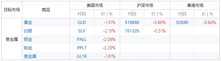 周一美股市场交易的贵金属普遍大幅下跌,周二在沪深港市场交易的贵金属延续下跌(以交易所交易基金表征)(来源:新浪财经)