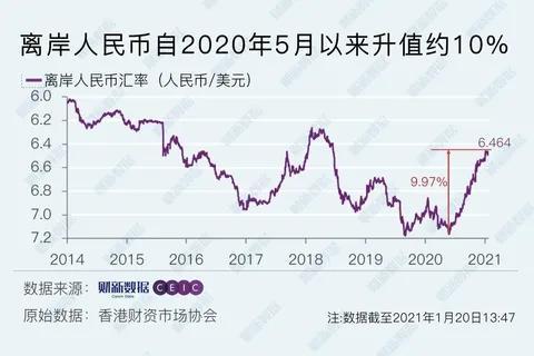 李湛:2021年人民币汇率升破6概率偏低