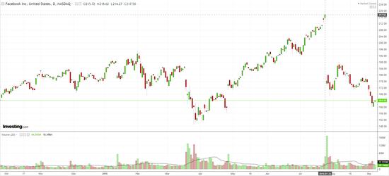 (Facebook近一年股價,圖表來源:investing.com)