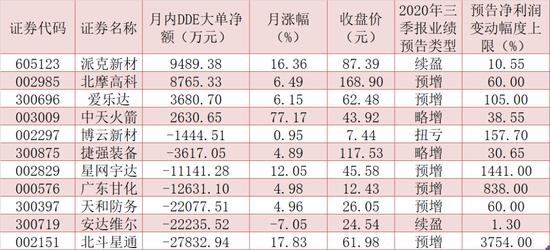 """18家军工股披露三季报业绩 4只绩优股月内吸金2.46亿元藏""""升""""机"""