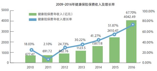 2009-2016年健康保险保费收入及增长率(亿元、%)