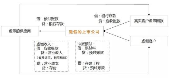 """广州浪奇存货离奇失踪 疑存""""资金体外循环""""造假迹象"""