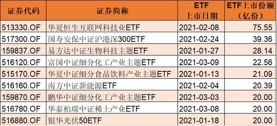 """今年一季度ETF上市数量""""井喷"""" 最新一批抱团股曝光"""