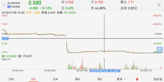 承兴国际控股股价7月10日再跌12.12%。