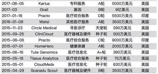 (腾讯在海外投资的医疗健康项目列表,图片来源:科技蛙)