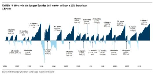 高盛给投资者的最后建议是:准备接受未来几年回报率可能会大幅降低的事实。