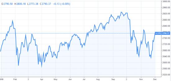 (標普500指數今年年初至今走勢,圖片來源:TradingView)