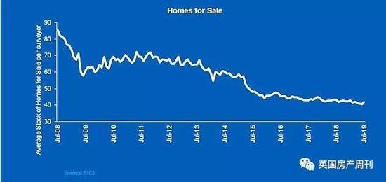 图说:待售房产数量