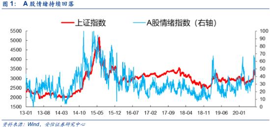 """安信策略:维持短期市场中性判断 关注""""国内大循环""""投资线索"""