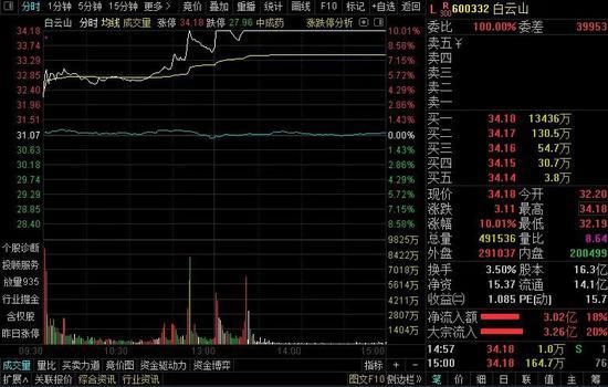 钟南山一句话:白云山市值涨了100亿 这要成为下一个以岭药业?