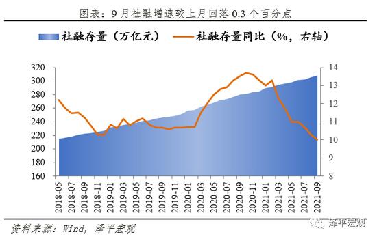 任泽平解读9月金融数据:社融信贷延续回落