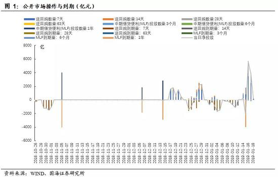 国海固收:缴税春节地方债三因素叠加 央行加大投放