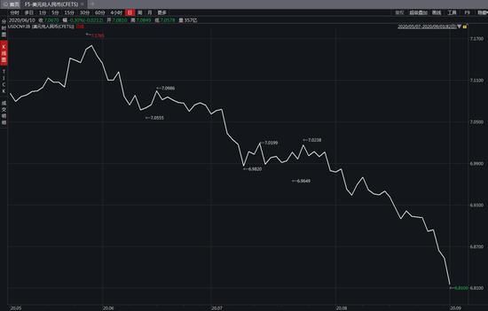 人民币涨涨涨:更将有万亿新增资金流入在即 9月24日揭晓
