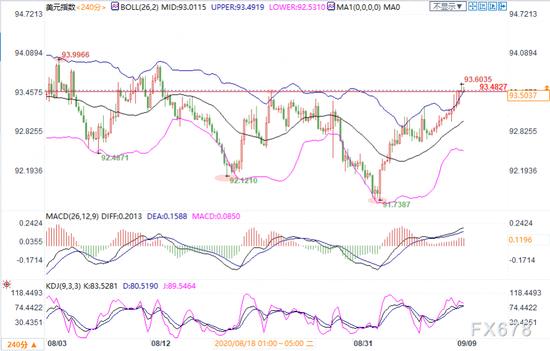 9月9日现货黄金、白银、原油、外汇短线交易策略