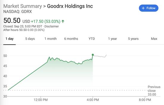 医药IPO热潮来袭 美国在线处方药平台GoodRx上市首日收涨53%