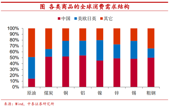 中泰宏观首席陈兴:大宗商品涨价结束了吗?