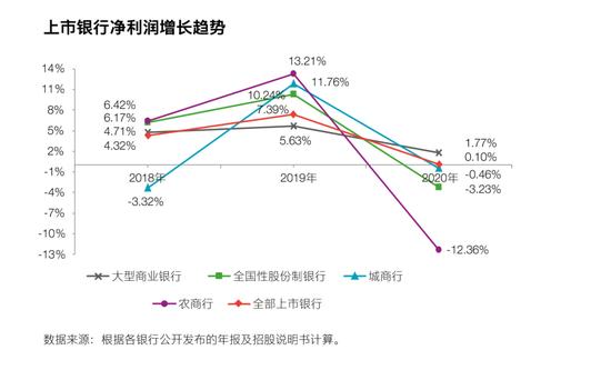 安永报告:去年54家上市银行净赚1.76万亿 绿色金融成发展动力