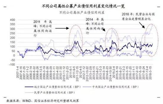 图注:央企、地方国企、民营企业在融资市场中的差异
