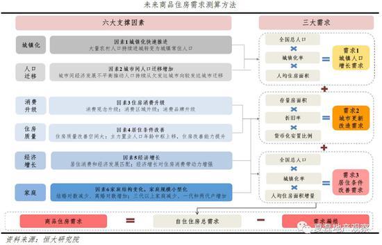 未来中国房地产市场空间有多大?