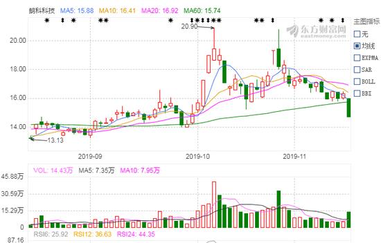 必赢中国娱乐平台_A股收官行情值得期待 机构扎堆相中三大行业
