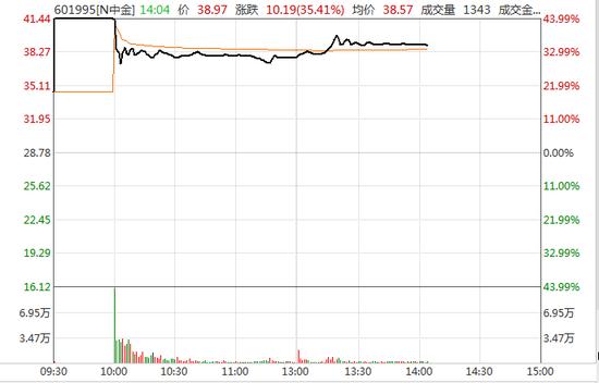 发生了什么:中金公司首日开板 A股券商板块走低H股却上涨