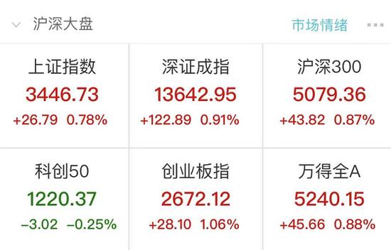 股民嗨了:3000只股上涨 后市怎么看?