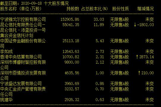 获利超22亿:雅戈尔一路狂卖宁波银行 未来还要继续抛?