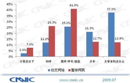 2009 年 CNNIC 报告 社交网站用户学历结构