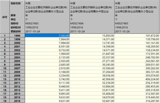 而如果按所有制成分分类,则发现,各类企业的数量均在下降(数据:WIND):