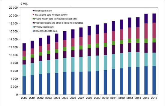 (芬兰的公共医疗开支维持增长,来源:芬兰国家健康和福利统计局)