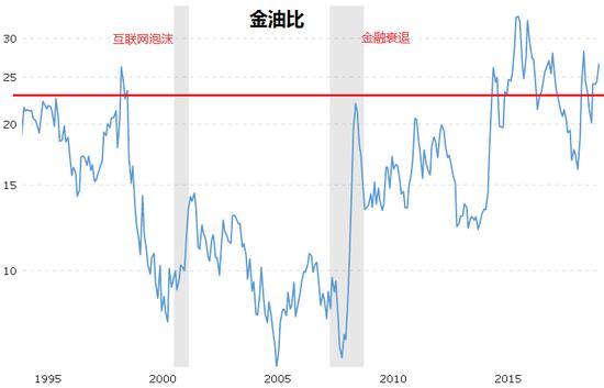 黄金涨疯了原油跌哭了金油比预示衰退即将来临?