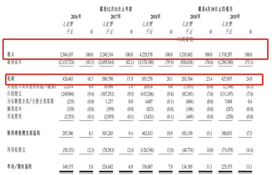 保利物业赴港IPO:利润率偏低 营收高度依赖母公司