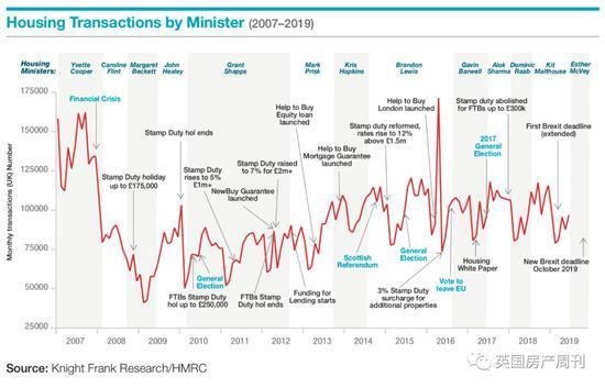 图说2007-2019年英国房产交易水平