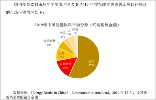 中国最尴尬的饮料寡头红牛:打败可口可乐 却输掉37亿官司