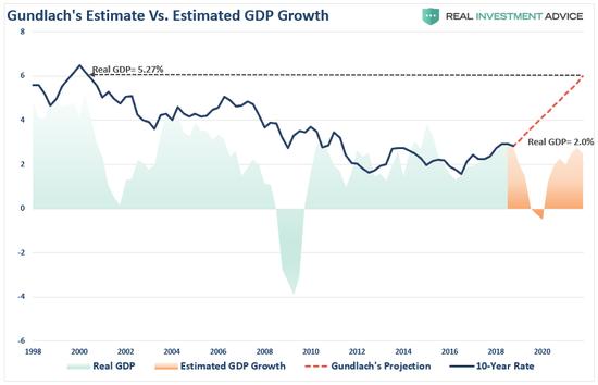 """(""""新债王""""的预测似乎与宏观数据出现了背离,来源:Real Investment Advice)"""