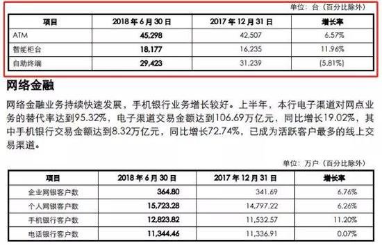 图片到来源:中国银行2018年半年报