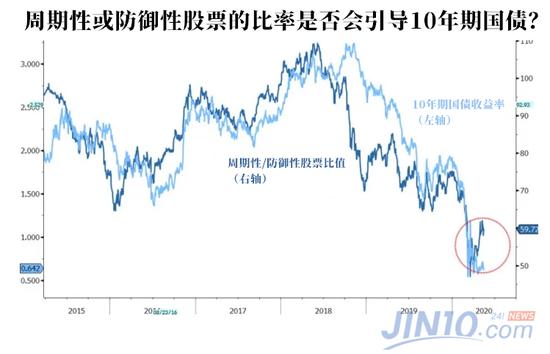 """《【超越测速注册】大摩""""空转多"""":美股牛市将开启?》"""