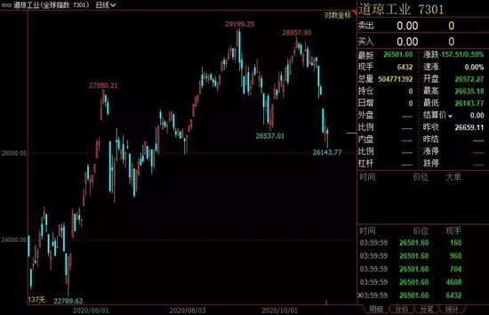 """恒指结束周K线""""四连阳"""" 市场聚焦于互联网龙头股"""