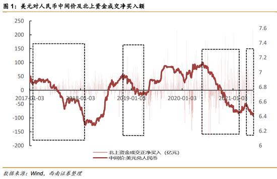 西南策略:人民币升值趋势仍有望继续 可以关注三大
