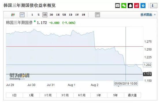 全球股市杀跌 A股进入技术强敏感区