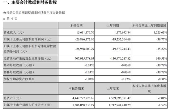 郑爽1.6亿天价片酬背后的北京文化突然被ST了 超百亿灰飞烟灭