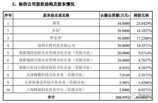 成立半年估值15亿、罗永浩溢价28倍卖公司还债 尚纬股份当接盘侠?